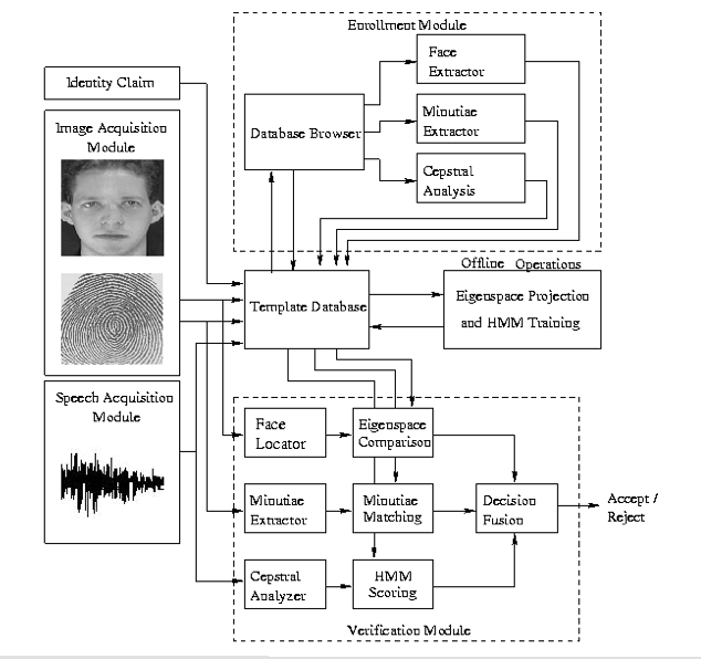 biometrics research papers Biometrics biometrics is the technology of authenticating a person's identity by verifying a personal characteristic biometric devices grant users access to programs.